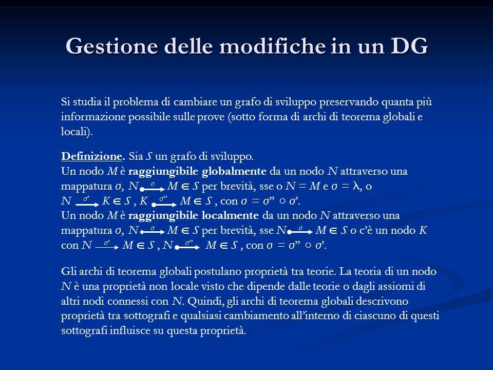 Gestione delle modifiche in un DG Si studia il problema di cambiare un grafo di sviluppo preservando quanta più informazione possibile sulle prove (sotto forma di archi di teorema globali e locali).