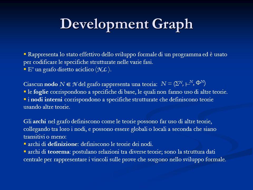 Development Graph Rappresenta lo stato effettivo dello sviluppo formale di un programma ed è usato per codificare le specifiche strutturate nelle varie fasi.