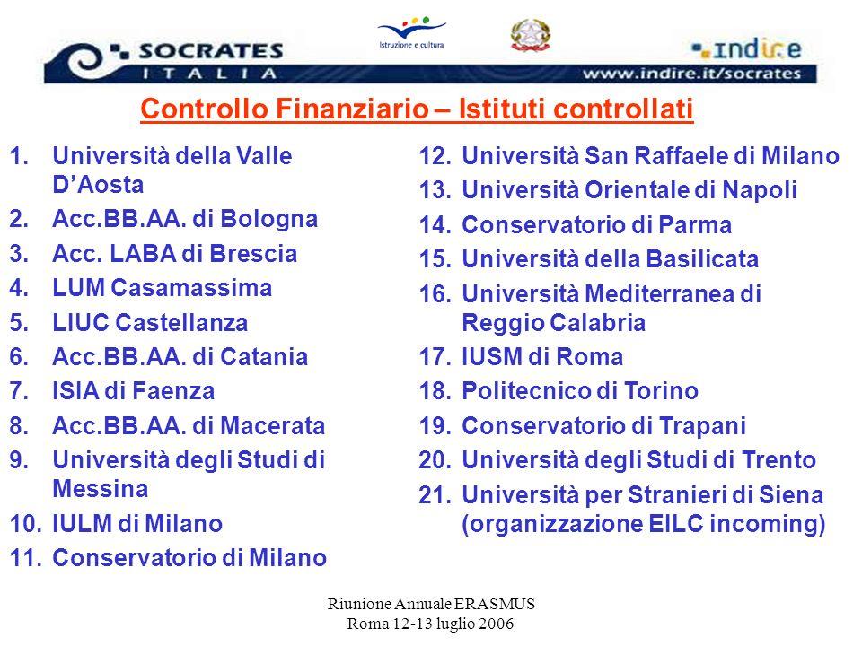 Riunione Annuale ERASMUS Roma 12-13 luglio 2006 1.Università della Valle DAosta 2.Acc.BB.AA. di Bologna 3.Acc. LABA di Brescia 4.LUM Casamassima 5.LIU