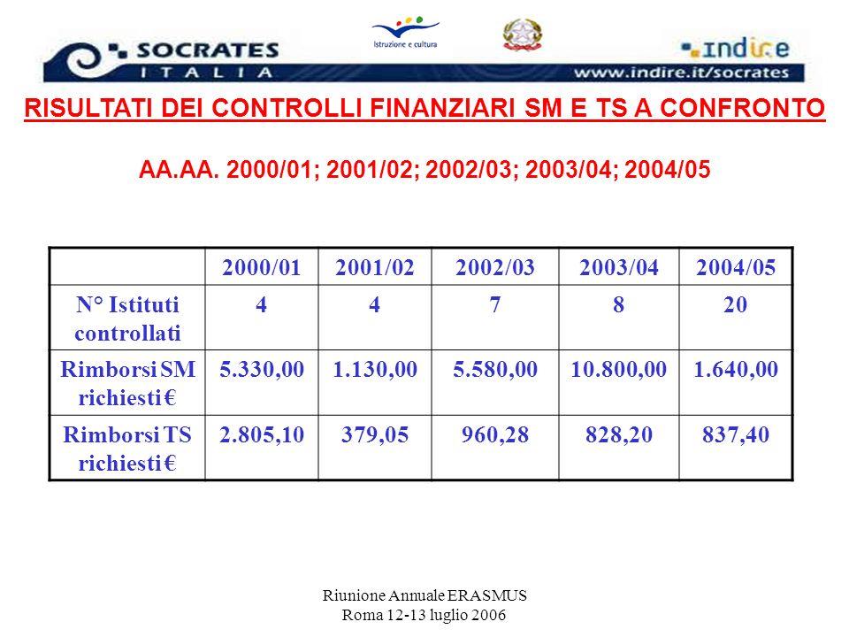 Riunione Annuale ERASMUS Roma 12-13 luglio 2006 RISULTATI DEI CONTROLLI FINANZIARI SM E TS A CONFRONTO AA.AA. 2000/01; 2001/02; 2002/03; 2003/04; 2004