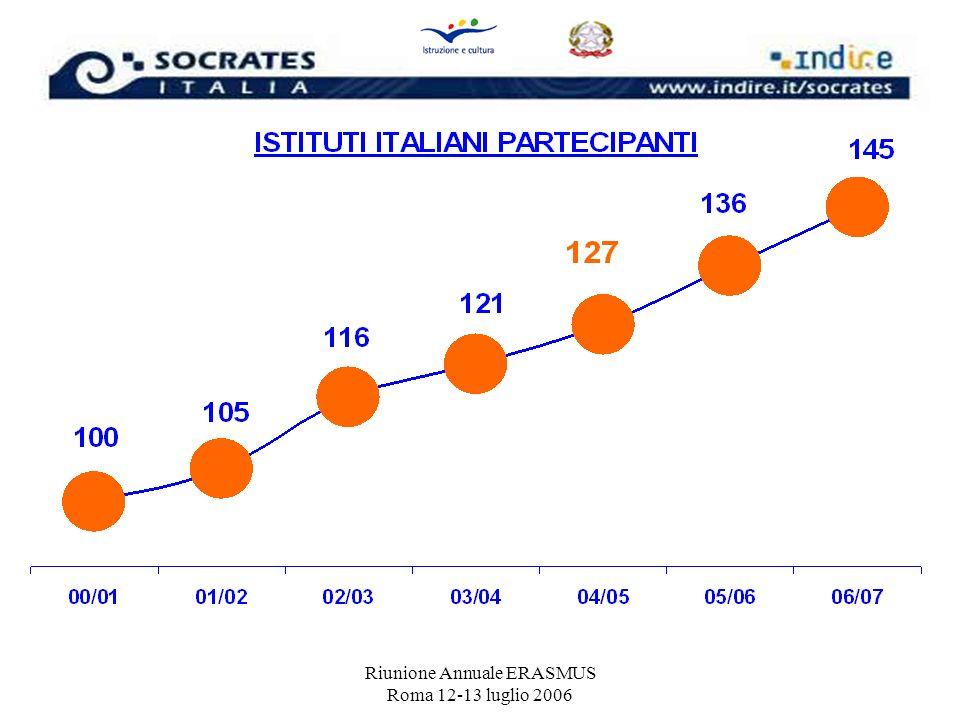 Riunione Annuale ERASMUS Roma 12-13 luglio 2006 Audit in situ (controllo finanziario e monitoraggio) 4.