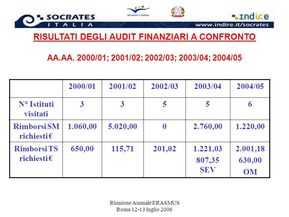 Riunione Annuale ERASMUS Roma 12-13 luglio 2006 RISULTATI DEGLI AUDIT FINANZIARI A CONFRONTO AA.AA. 2000/01; 2001/02; 2002/03; 2003/04; 2004/05 2000/0