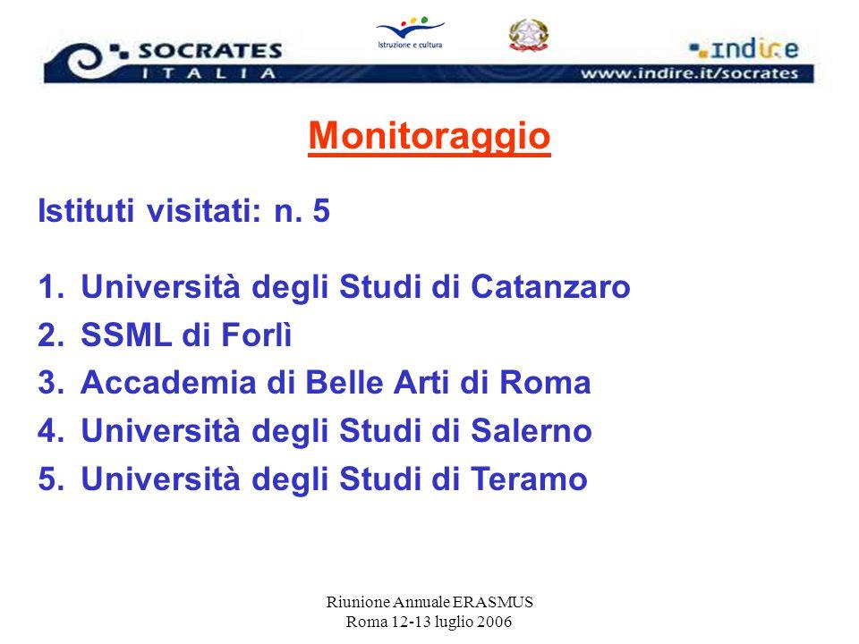 Riunione Annuale ERASMUS Roma 12-13 luglio 2006 Monitoraggio Istituti visitati: n. 5 1.Università degli Studi di Catanzaro 2.SSML di Forlì 3.Accademia