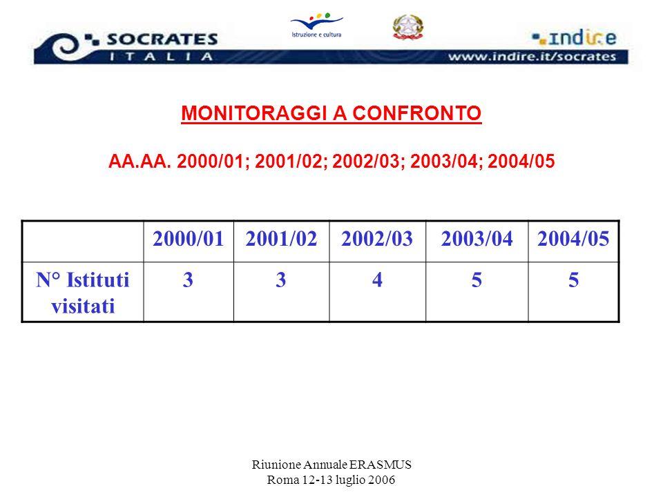 Riunione Annuale ERASMUS Roma 12-13 luglio 2006 MONITORAGGI A CONFRONTO AA.AA. 2000/01; 2001/02; 2002/03; 2003/04; 2004/05 2000/012001/022002/032003/0