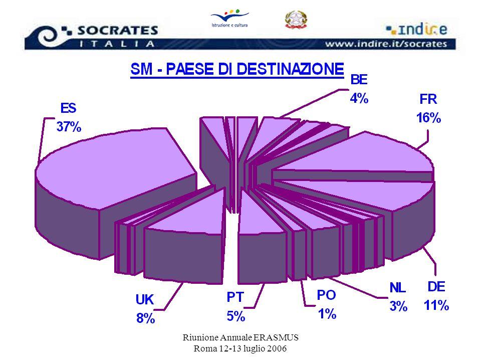 Riunione Annuale ERASMUS Roma 12-13 luglio 2006 RACCOMANDAZIONI 2006/2007 Mobilità degli Studenti > SPAGNA IT > ES: 36,5% (studenti) Si invitano gli Istituti a monitorare questi flussi e, ove possibile, ad accendere o ampliare nuovi Accordi verso altri Paesi