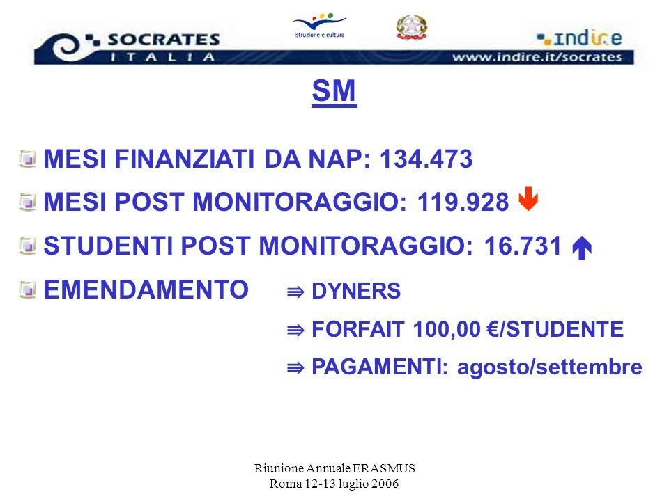 Riunione Annuale ERASMUS Roma 12-13 luglio 2006 SM MESI FINANZIATI DA NAP: 134.473 MESI POST MONITORAGGIO: 119.928 STUDENTI POST MONITORAGGIO: 16.731
