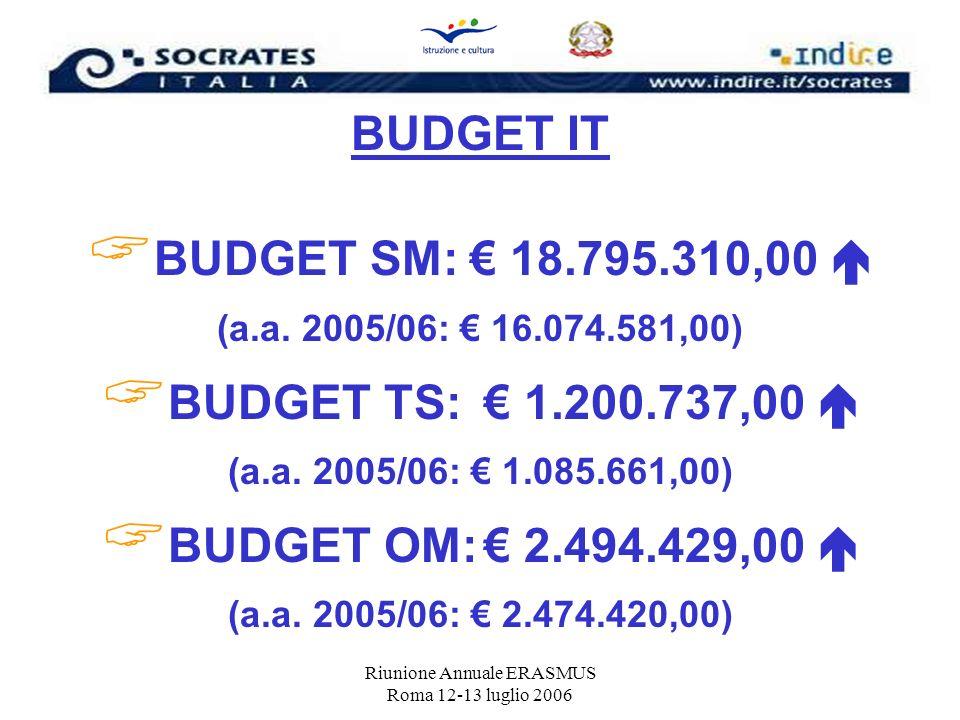 Riunione Annuale ERASMUS Roma 12-13 luglio 2006 BUDGET IT BUDGET SM: 18.795.310,00 (a.a. 2005/06: 16.074.581,00) BUDGET TS: 1.200.737,00 (a.a. 2005/06