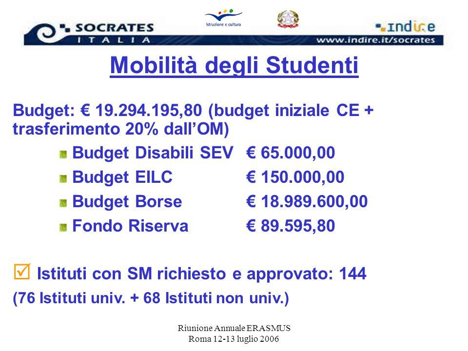 Riunione Annuale ERASMUS Roma 12-13 luglio 2006 Mobilità degli Studenti Budget: 19.294.195,80 (budget iniziale CE + trasferimento 20% dallOM) Budget D