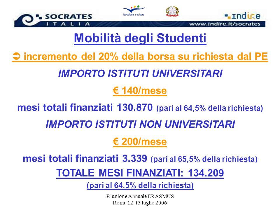 Riunione Annuale ERASMUS Roma 12-13 luglio 2006 Mobilità degli Studenti incremento del 20% della borsa su richiesta dal PE IMPORTO ISTITUTI UNIVERSITA