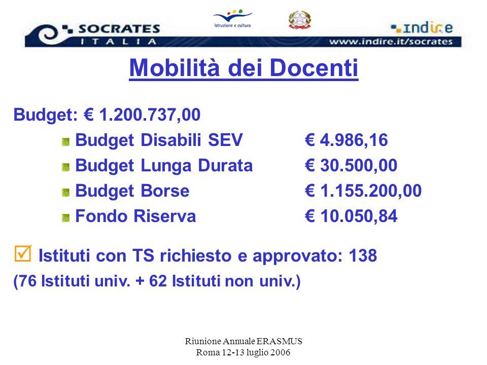 Riunione Annuale ERASMUS Roma 12-13 luglio 2006 Mobilità dei Docenti Budget: 1.200.737,00 Budget Disabili SEV 4.986,16 Budget Lunga Durata 30.500,00 B