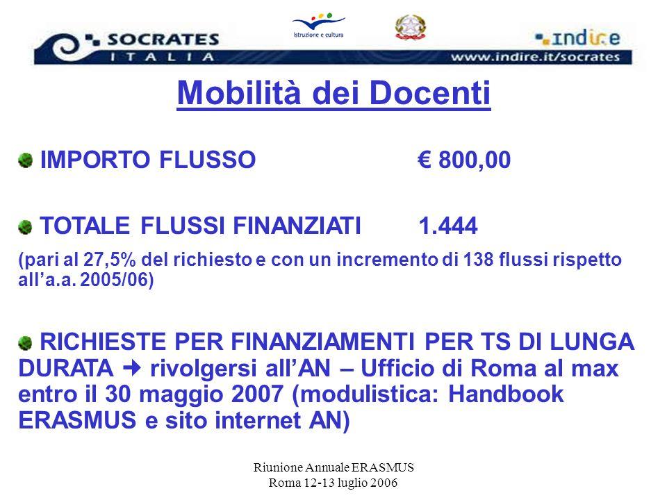 Riunione Annuale ERASMUS Roma 12-13 luglio 2006 Mobilità dei Docenti IMPORTO FLUSSO 800,00 TOTALE FLUSSI FINANZIATI1.444 (pari al 27,5% del richiesto