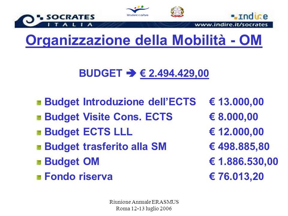 Riunione Annuale ERASMUS Roma 12-13 luglio 2006 Organizzazione della Mobilità - OM BUDGET 2.494.429,00 Budget Introduzione dellECTS 13.000,00 Budget V