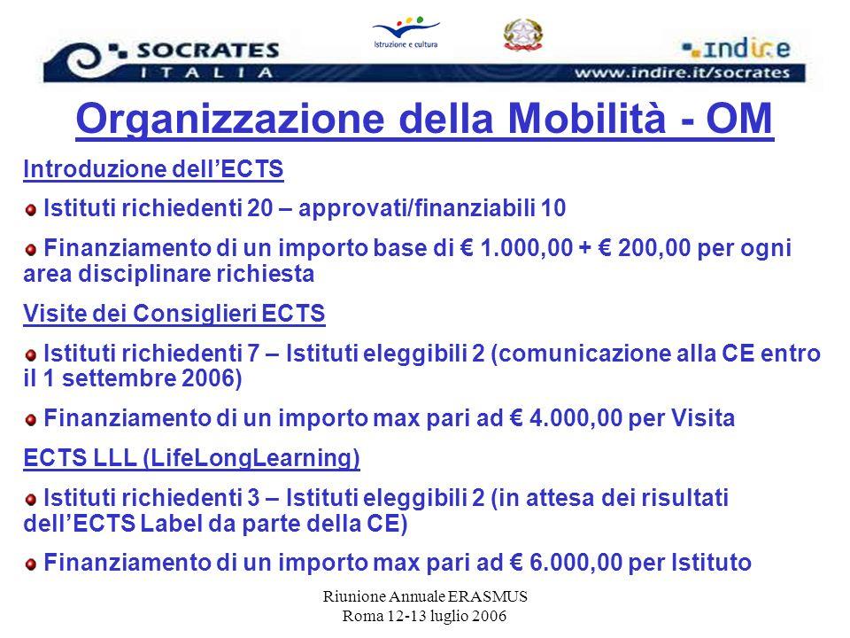 Riunione Annuale ERASMUS Roma 12-13 luglio 2006 Organizzazione della Mobilità - OM Introduzione dellECTS Istituti richiedenti 20 – approvati/finanziab