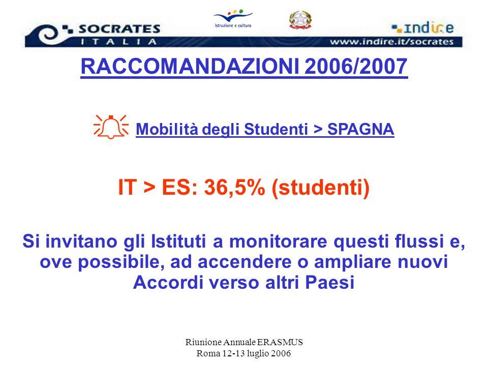 Riunione Annuale ERASMUS Roma 12-13 luglio 2006 RACCOMANDAZIONI 2006/2007 Mobilità degli Studenti > SPAGNA IT > ES: 36,5% (studenti) Si invitano gli I