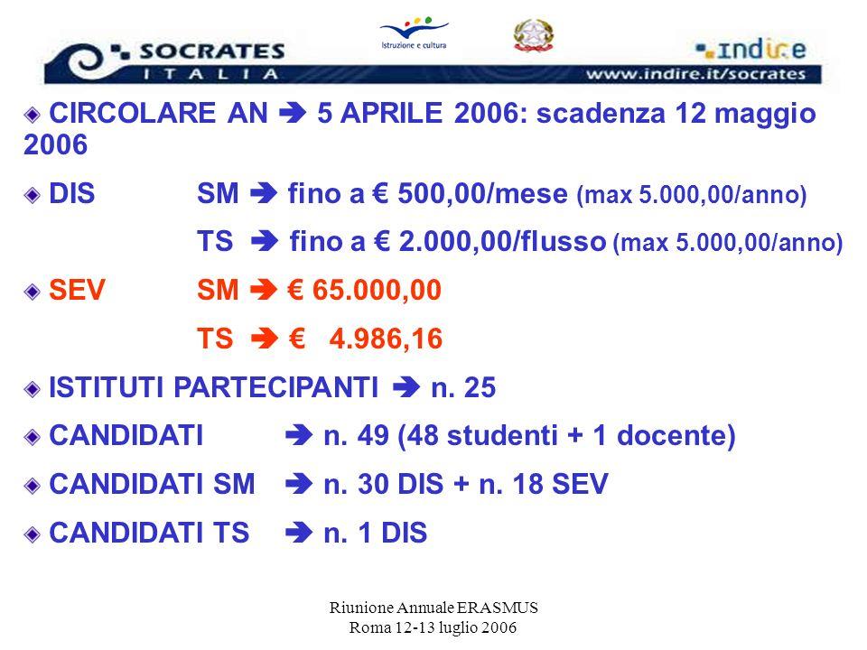 Riunione Annuale ERASMUS Roma 12-13 luglio 2006 CIRCOLARE AN 5 APRILE 2006: scadenza 12 maggio 2006 DISSM fino a 500,00/mese (max 5.000,00/anno) TS fi