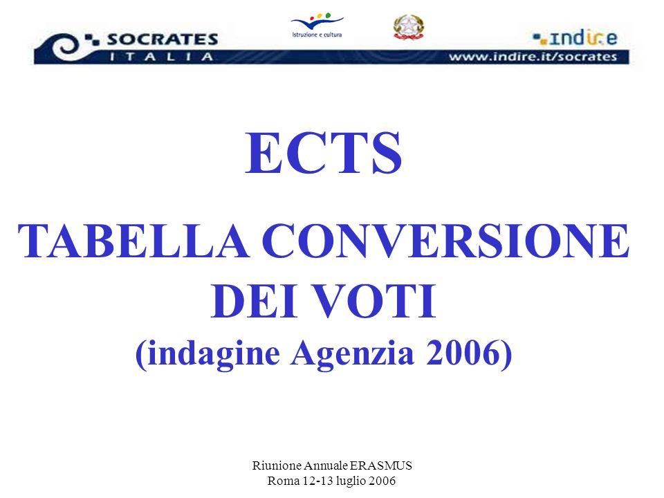 Riunione Annuale ERASMUS Roma 12-13 luglio 2006 ECTS TABELLA CONVERSIONE DEI VOTI (indagine Agenzia 2006)