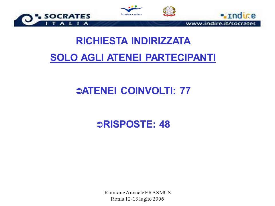 Riunione Annuale ERASMUS Roma 12-13 luglio 2006 RICHIESTA INDIRIZZATA SOLO AGLI ATENEI PARTECIPANTI ATENEI COINVOLTI: 77 RISPOSTE: 48