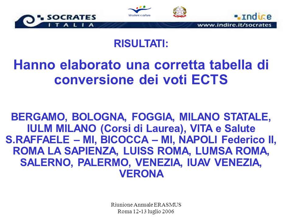 Riunione Annuale ERASMUS Roma 12-13 luglio 2006 RISULTATI: Hanno elaborato una corretta tabella di conversione dei voti ECTS BERGAMO, BOLOGNA, FOGGIA,