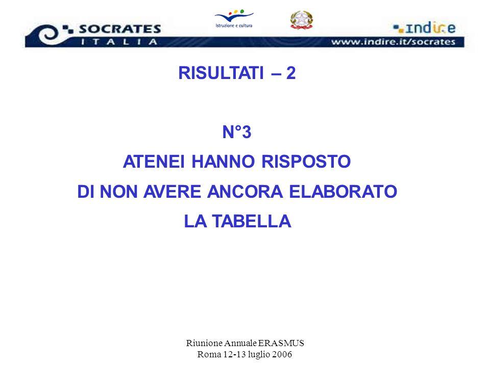 Riunione Annuale ERASMUS Roma 12-13 luglio 2006 RISULTATI – 2 N°3 ATENEI HANNO RISPOSTO DI NON AVERE ANCORA ELABORATO LA TABELLA