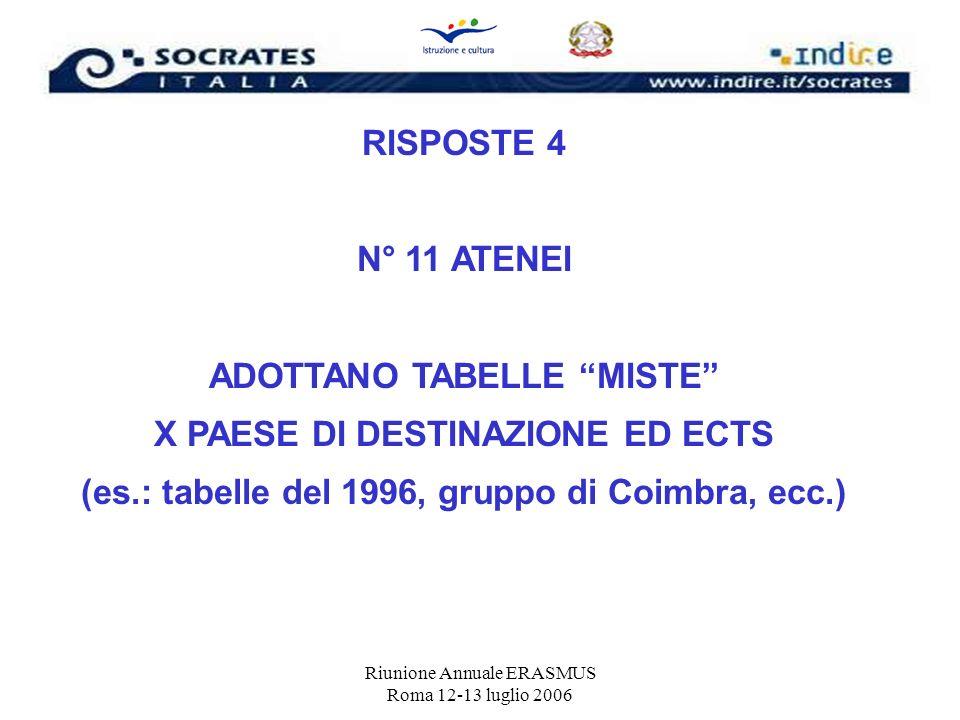 Riunione Annuale ERASMUS Roma 12-13 luglio 2006 RISPOSTE 4 N° 11 ATENEI ADOTTANO TABELLE MISTE X PAESE DI DESTINAZIONE ED ECTS (es.: tabelle del 1996,