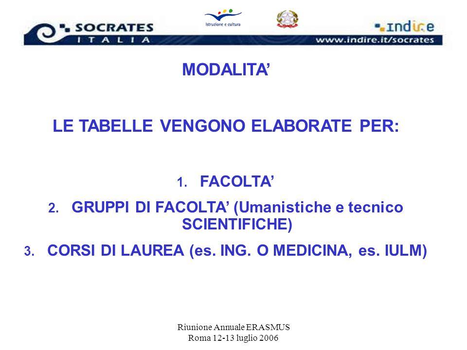 Riunione Annuale ERASMUS Roma 12-13 luglio 2006 MODALITA LE TABELLE VENGONO ELABORATE PER: 1. FACOLTA 2. GRUPPI DI FACOLTA (Umanistiche e tecnico SCIE