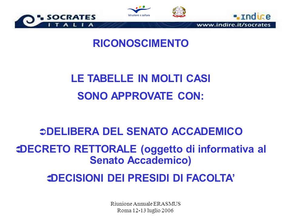 Riunione Annuale ERASMUS Roma 12-13 luglio 2006 RICONOSCIMENTO LE TABELLE IN MOLTI CASI SONO APPROVATE CON: DELIBERA DEL SENATO ACCADEMICO DECRETO RET