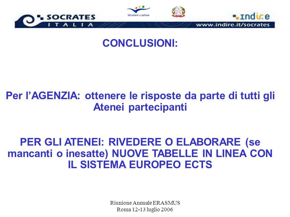Riunione Annuale ERASMUS Roma 12-13 luglio 2006 CONCLUSIONI: Per lAGENZIA: ottenere le risposte da parte di tutti gli Atenei partecipanti PER GLI ATEN