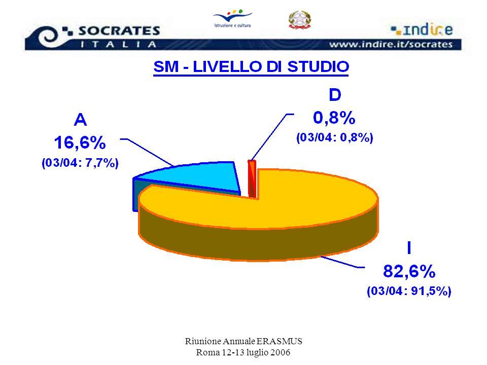 SM - CURIOSITA N° MESI TOTALI: 113.826 (2003/04 = 116.934) N° MESI CON CONTRIBUTO COMUNITARIO: 109.484 (2003/04 = 108.831) ETA MEDIA: = 23 anni (18 – 62) MESE DI INIZIO: settembre/ottobre – gennaio/febbraio DURATA MEDIA: 6,9 mesi (= al 2003/04) USO ECTS: 51% NO – 49% SI PREPARAZIONE LINGUISTICA: 77,2% SI – 21,5% NO – 1,3% EILC ( 500,00 x 217 studenti) NAZIONALITA: 99% IT – 1% ALTRE (v.