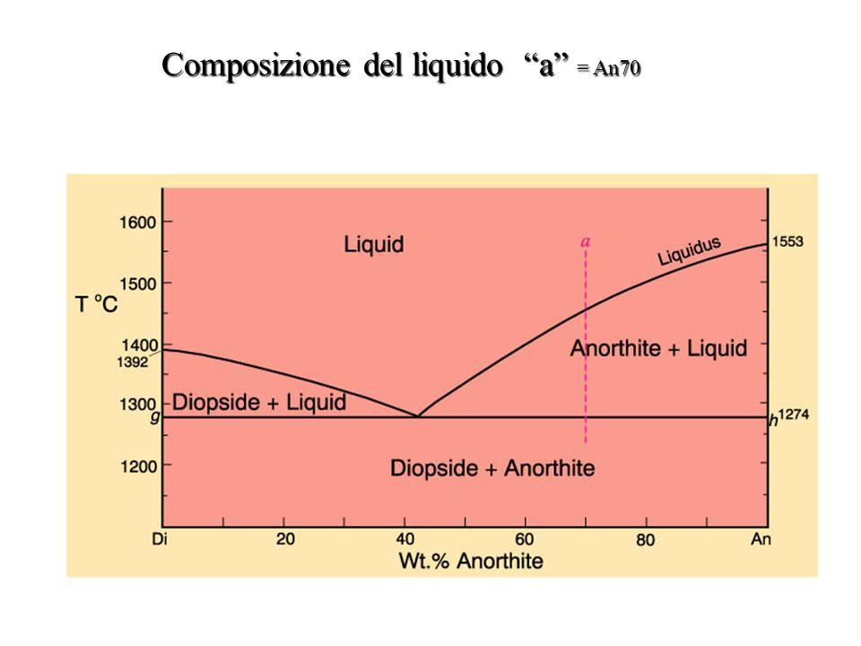 Composizione del liquido a = An70