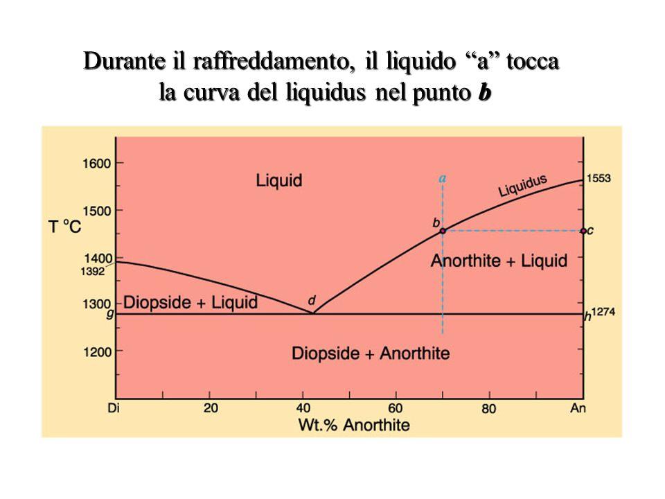 Durante il raffreddamento, il liquido a tocca la curva del liquidus nel punto b