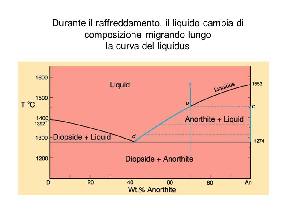 Durante il raffreddamento, il liquido cambia di composizione migrando lungo la curva del liquidus