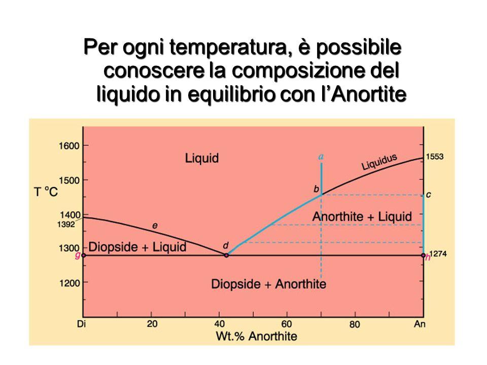 Per ogni temperatura, è possibile conoscere la composizione del liquido in equilibrio con lAnortite