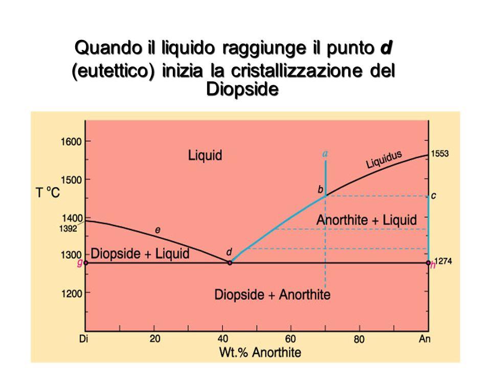 Quando il liquido raggiunge il punto d (eutettico) inizia la cristallizzazione del Diopside