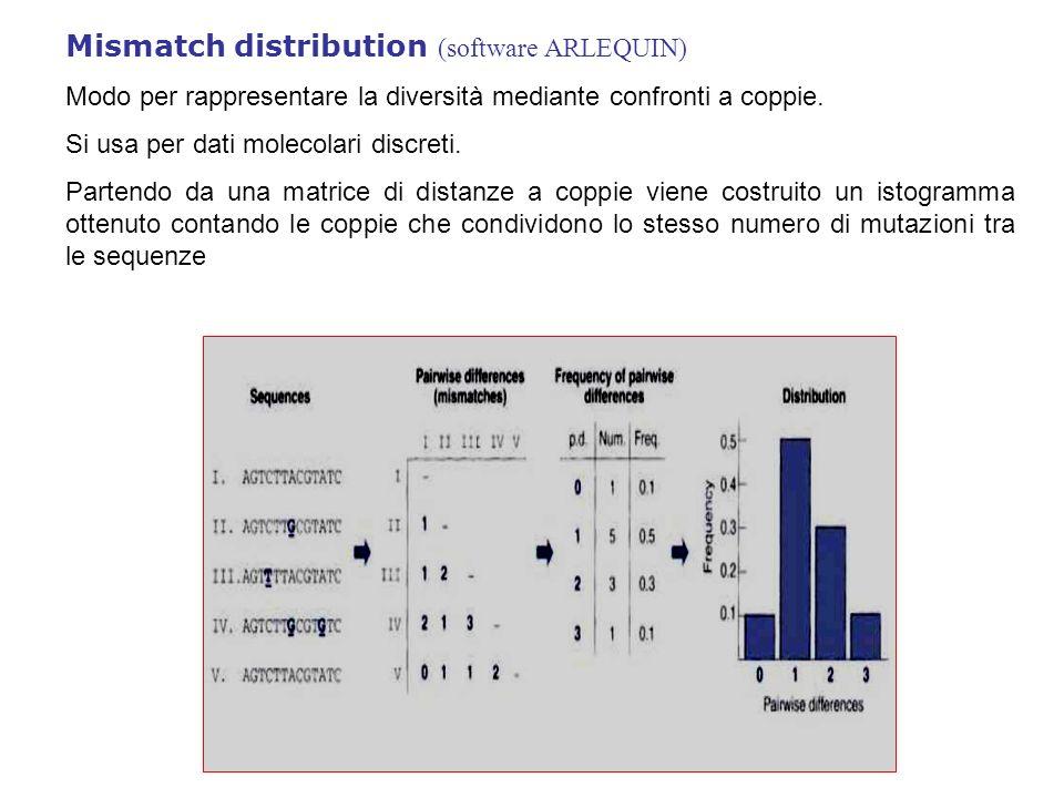 Mismatch distribution (software ARLEQUIN) Modo per rappresentare la diversità mediante confronti a coppie. Si usa per dati molecolari discreti. Parten
