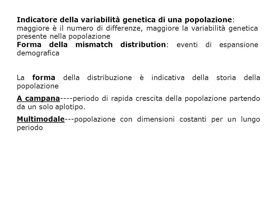 Indicatore della variabilità genetica di una popolazione: maggiore è il numero di differenze, maggiore la variabilità genetica presente nella popolazi