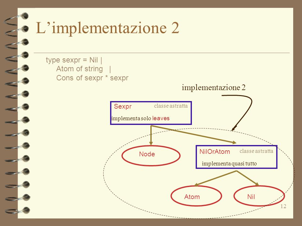12 Limplementazione 2 type sexpr = Nil | Atom of string | Cons of sexpr * sexpr implementazione 2 Sexpr classe astratta implementa solo leaves AtomNil Node NilOrAtom classe astratta implementa quasi tutto