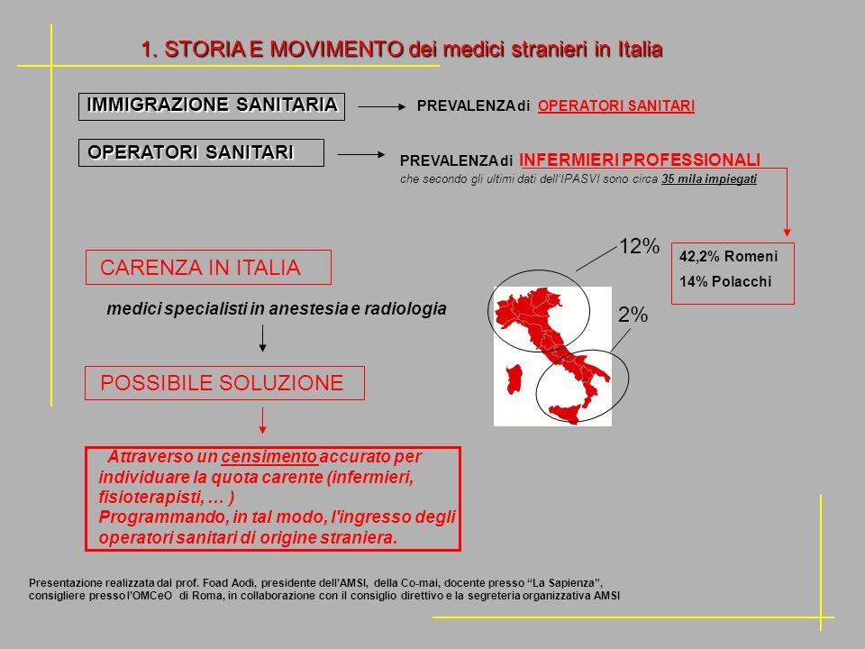 IMMIGRAZIONE SANITARIA IMMIGRAZIONE SANITARIA PREVALENZA di OPERATORI SANITARI OPERATORI SANITARI 42,2% Romeni 14% Polacchi 12% 2% PREVALENZA di INFER