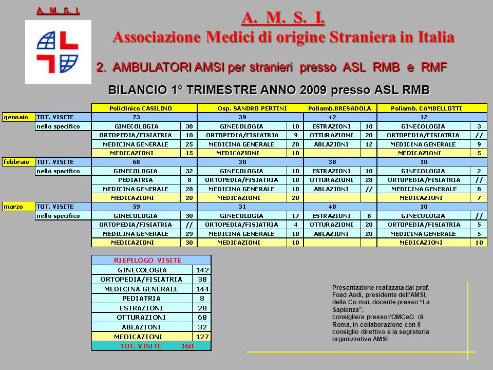 2. AMBULATORI AMSI per stranieri presso ASL RMB e RMF BILANCIO 1° TRIMESTRE ANNO 2009 presso ASL RMB A. M. S. I. Associazione Medici di origine Strani