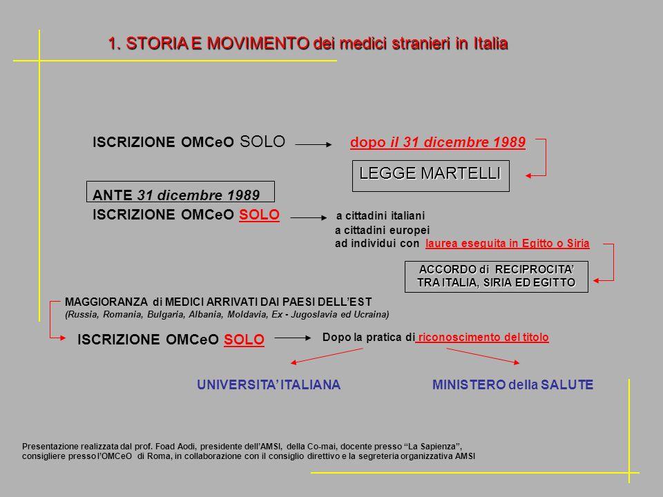 1. STORIA E MOVIMENTO dei medici stranieri in Italia ACCORDO di RECIPROCITA TRA ITALIA, SIRIA ED EGITTO LEGGE MARTELLI MAGGIORANZA di MEDICI ARRIVATI