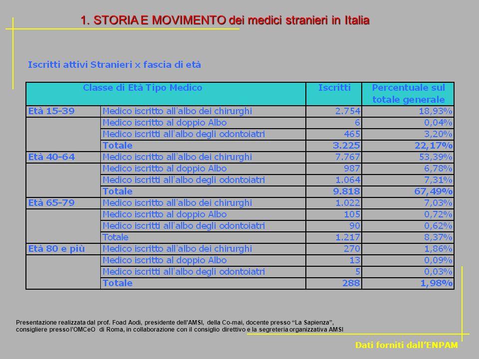 1. STORIA E MOVIMENTO dei medici stranieri in Italia Dati forniti dallENPAM Presentazione realizzata dal prof. Foad Aodi, presidente dellAMSI, della C
