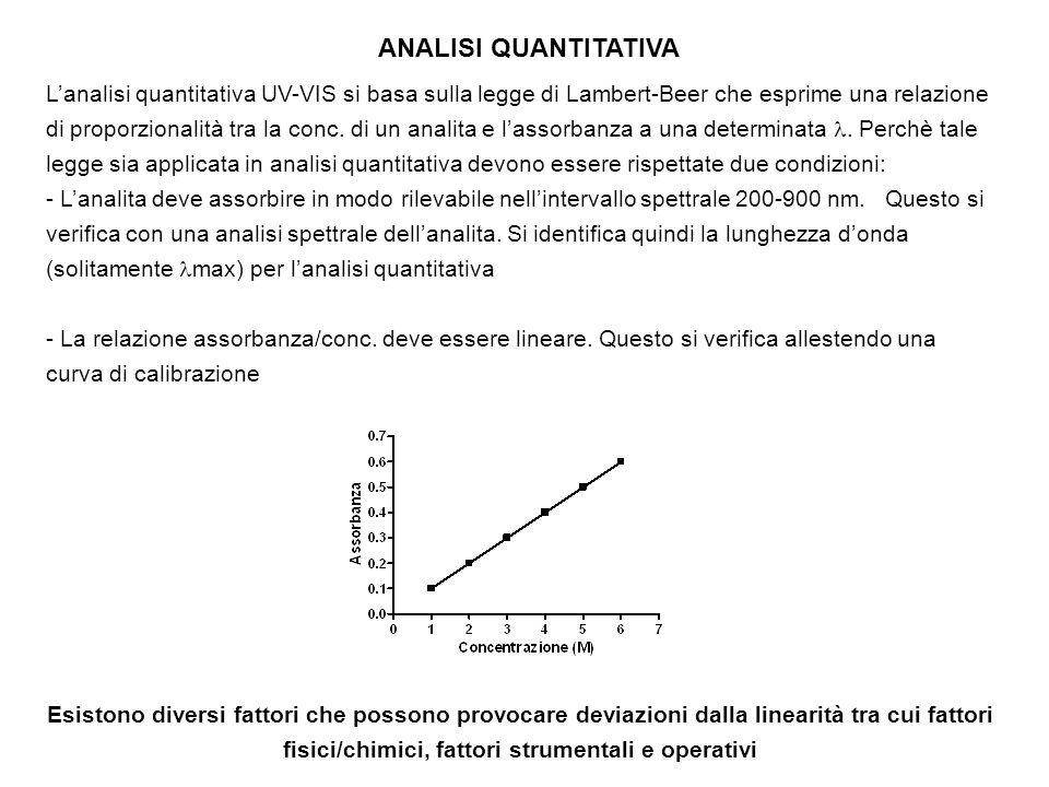 ANALISI QUANTITATIVA Lanalisi quantitativa UV-VIS si basa sulla legge di Lambert-Beer che esprime una relazione di proporzionalità tra la conc. di un