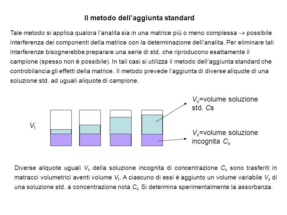 Il metodo dellaggiunta standard Tale metodo si applica qualora lanalita sia in una matrice più o meno complessa possibile interferenza dei componenti