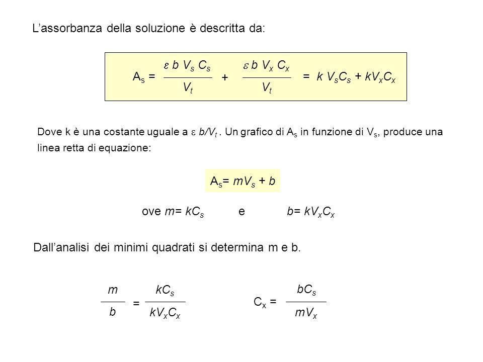 Lassorbanza della soluzione è descritta da: A s = b V s C s VtVt b V x C x VtVt + = k V s C s + kV x C x Dove k è una costante uguale a b/V t. Un graf