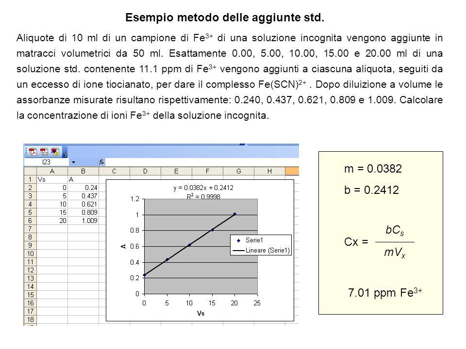 Esempio metodo delle aggiunte std. Aliquote di 10 ml di un campione di Fe 3+ di una soluzione incognita vengono aggiunte in matracci volumetrici da 50