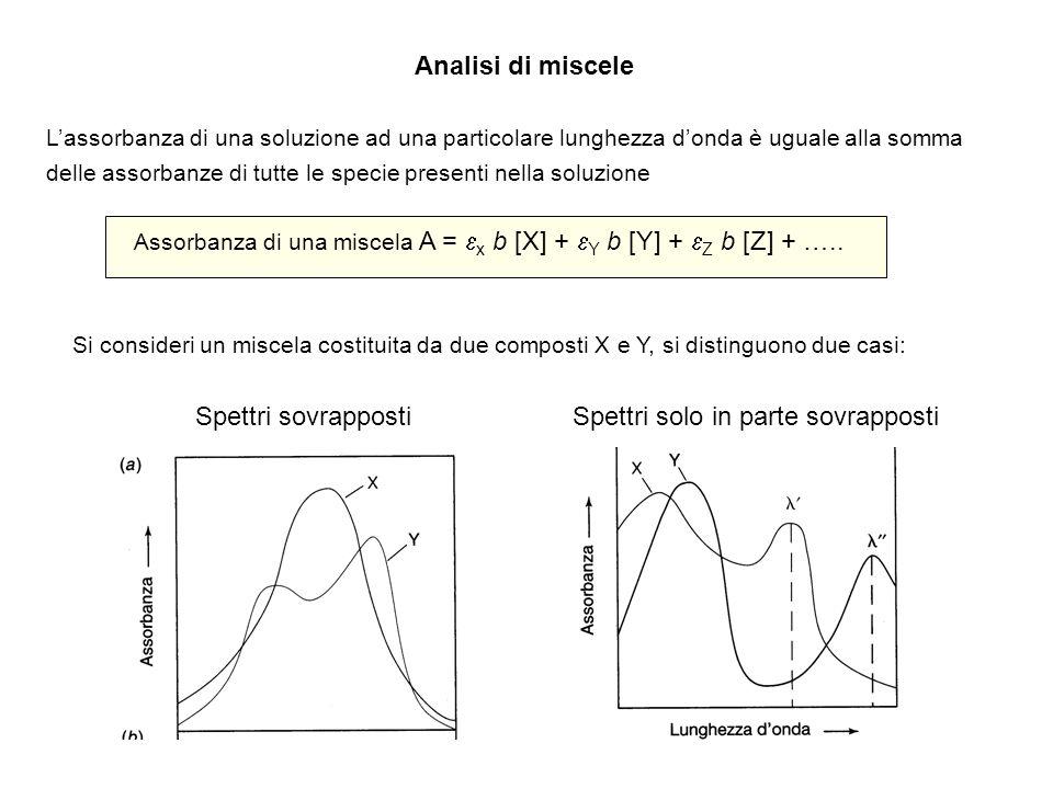 Analisi di miscele Lassorbanza di una soluzione ad una particolare lunghezza donda è uguale alla somma delle assorbanze di tutte le specie presenti ne