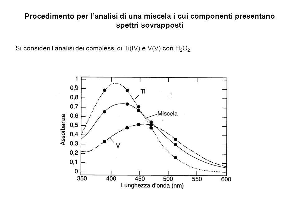 Procedimento per lanalisi di una miscela i cui componenti presentano spettri sovrapposti Si consideri lanalisi dei complessi di Ti(IV) e V(V) con H 2