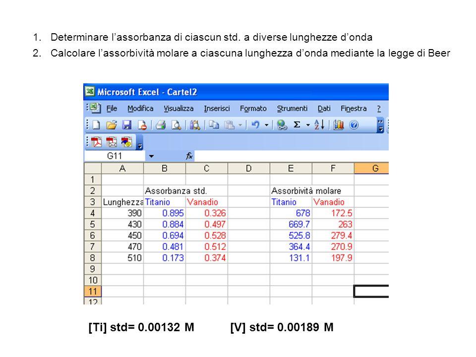1.Determinare lassorbanza di ciascun std. a diverse lunghezze donda 2.Calcolare lassorbività molare a ciascuna lunghezza donda mediante la legge di Be