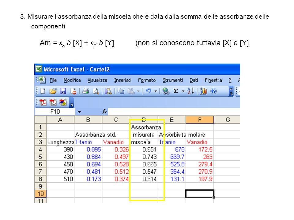 3. Misurare lassorbanza della miscela che è data dalla somma delle assorbanze delle componenti Am = x b [X] + Y b [Y] (non si conoscono tuttavia [X] e