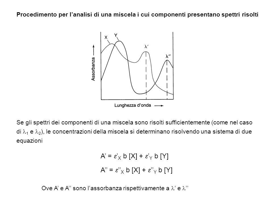 Procedimento per lanalisi di una miscela i cui componenti presentano spettri risolti Se gli spettri dei componenti di una miscela sono risolti suffici