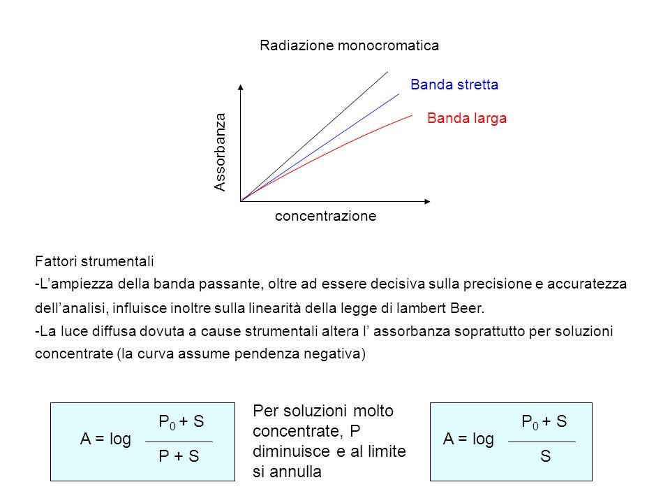 CALIBRAZIONE La calibrazione determina la relazione tra la risposta analitica e la concentrazione dellanalita.